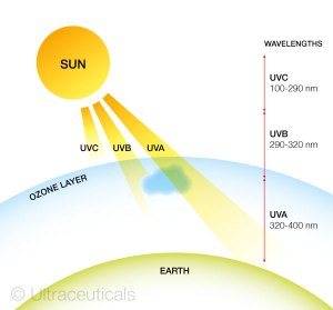 ultra-uv-sun-1