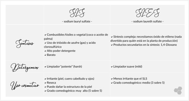 SLS-SLES-propiedades