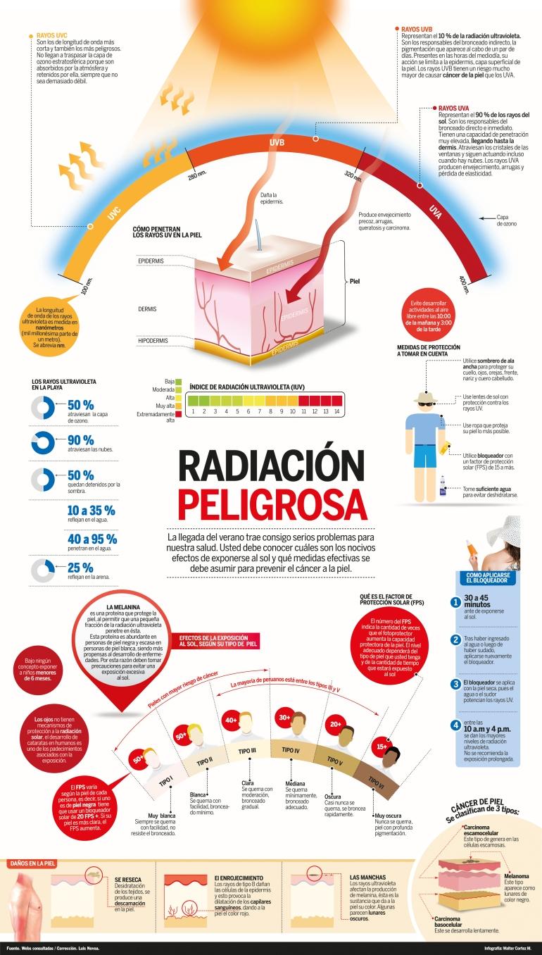 infografia-radiacion-solar
