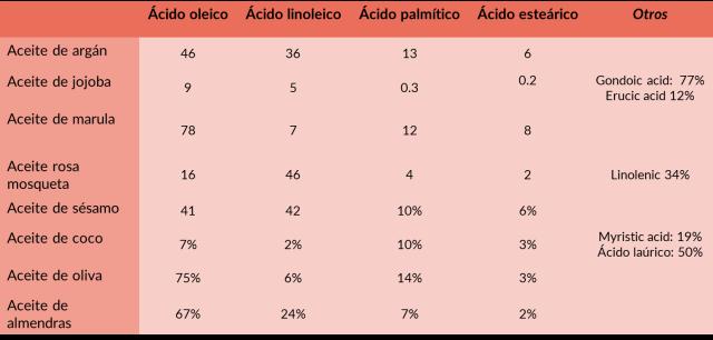 acidos grasos en aceites
