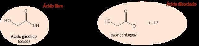 disociación ácido glicolico