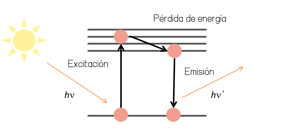 absorcion-emision-radiacion-solar-filtro-fisico-quimico